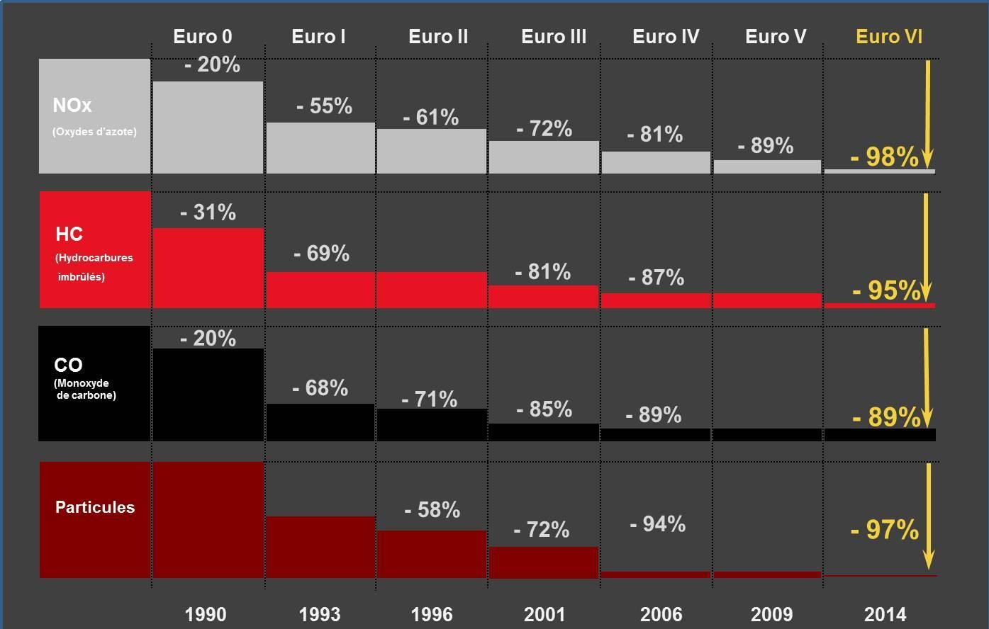 Evolutia normei Euro