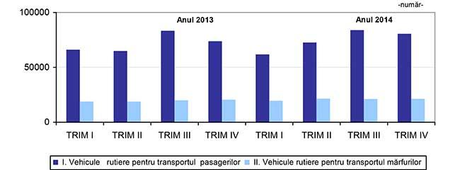 Grafic inmatriculari 2013 vs. 2014