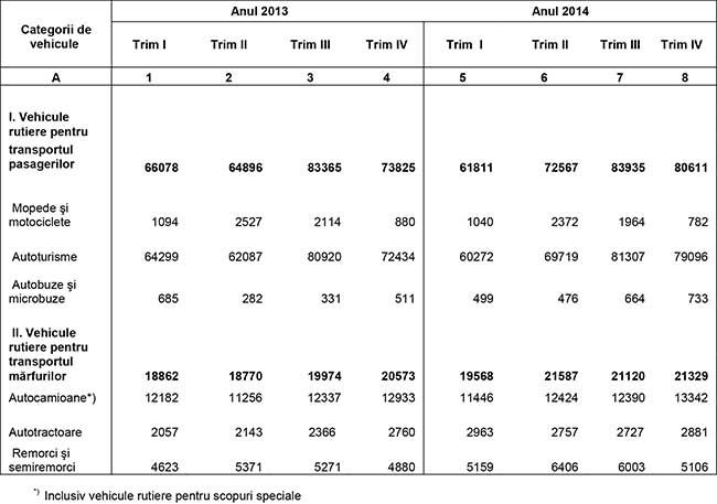 Tabel statistic inmatriculari 2014