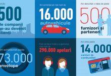 ALD Automotive: 10 ani pe piața de leasing operațional din România