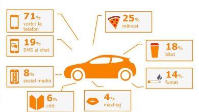 Trei sferturi dintre șoferii români recunosc că folosesc telefonul la volan