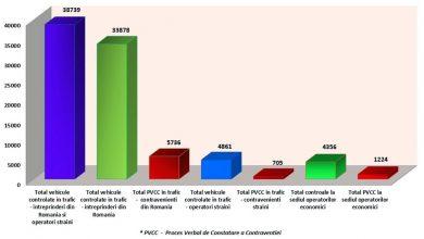 ISCTR a publicat raportul de activitate pe trimestrul II din 2016