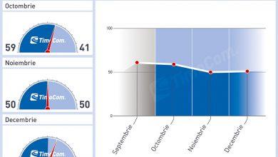 Barometru de transport TimoCom indică un surplus de marfă în perioada de iarnă