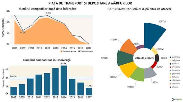 Top 5 principali jucători de pe piaţa transporturilor din România