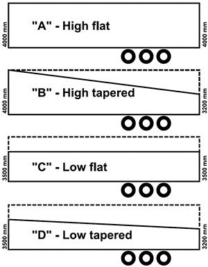 Semiremorca care își modifică forma în funcție de încărcătură