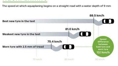 Monitorizarea stării anvelopelor maximizează durata de viață și sporește siguranța