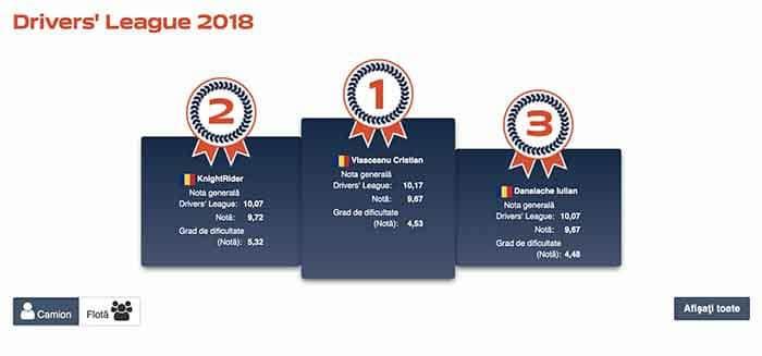 Un șofer DTO și Agexim Spedition printre remarcații Fleetboard Drivers' League 2018