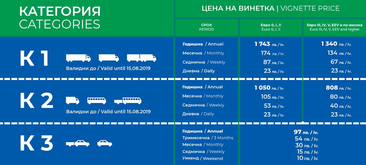 De la 1 ianuarie 2019 intră în vigoare vinieta electronică în Bulgaria