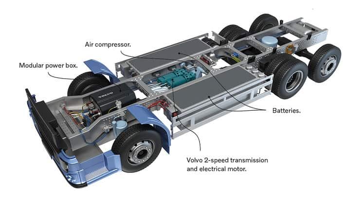 Volvo Trucks face o scurtă introducerea în lumea camioanelor electrice