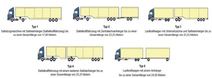 Noi reglementări pentru camioanele extra-lungi în Germania