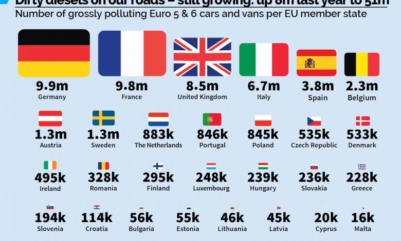 """51 de milioane de mașini echipate cu motoare diesel """"murdare"""" circulă în Europa"""