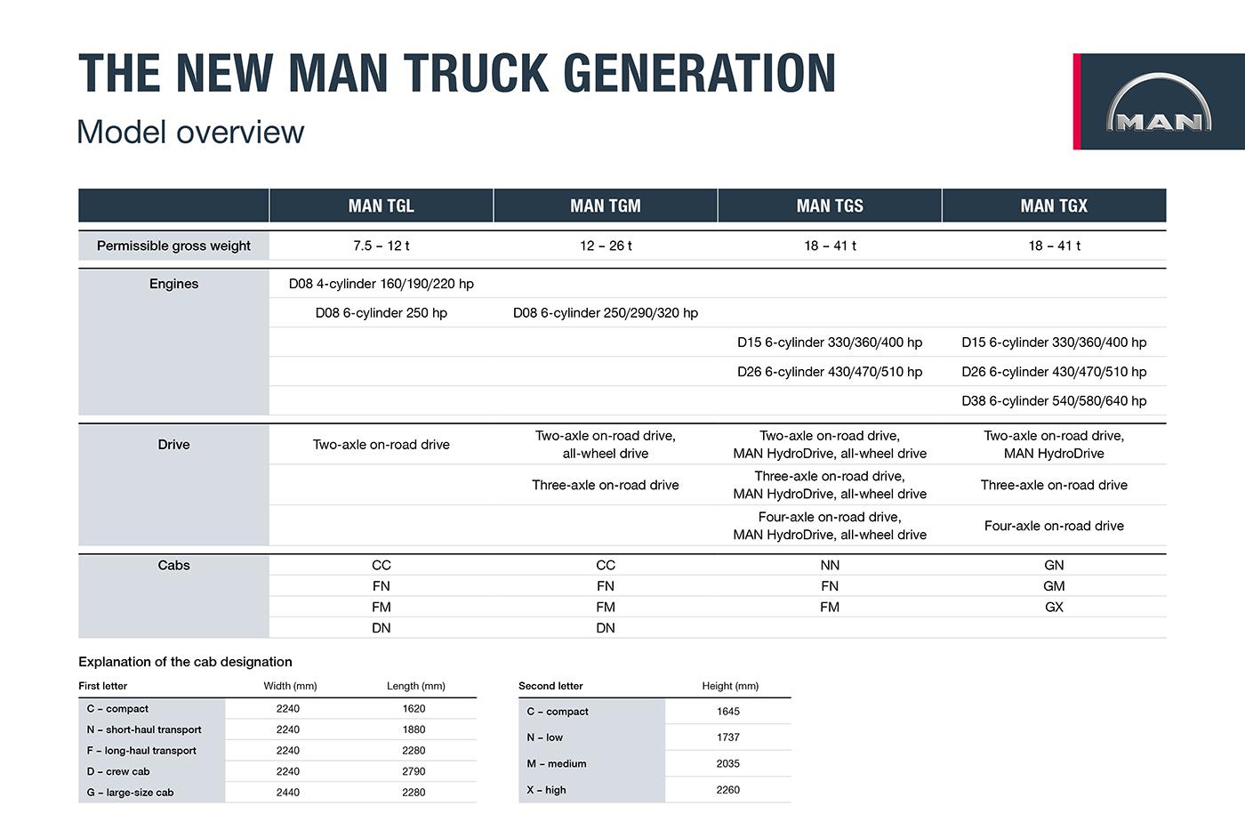 Faceți cunoștință cu noua generație de camioane MAN