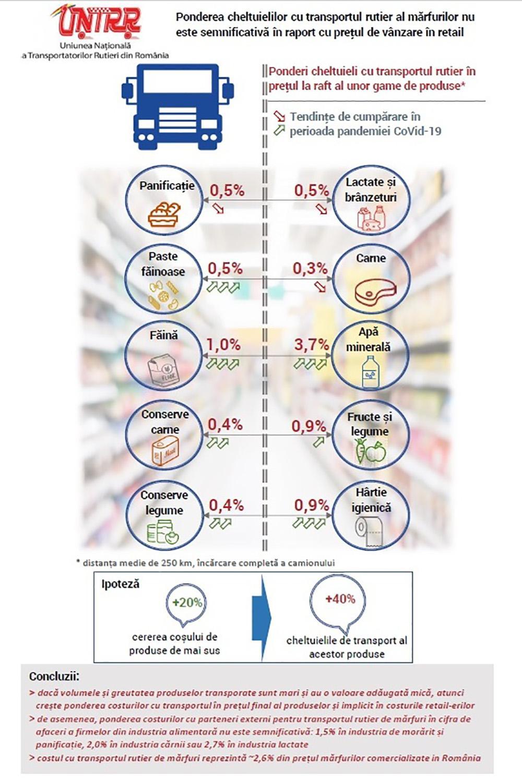 Tarifele de transport n-au influențat prețul la raft al produselor alimentare