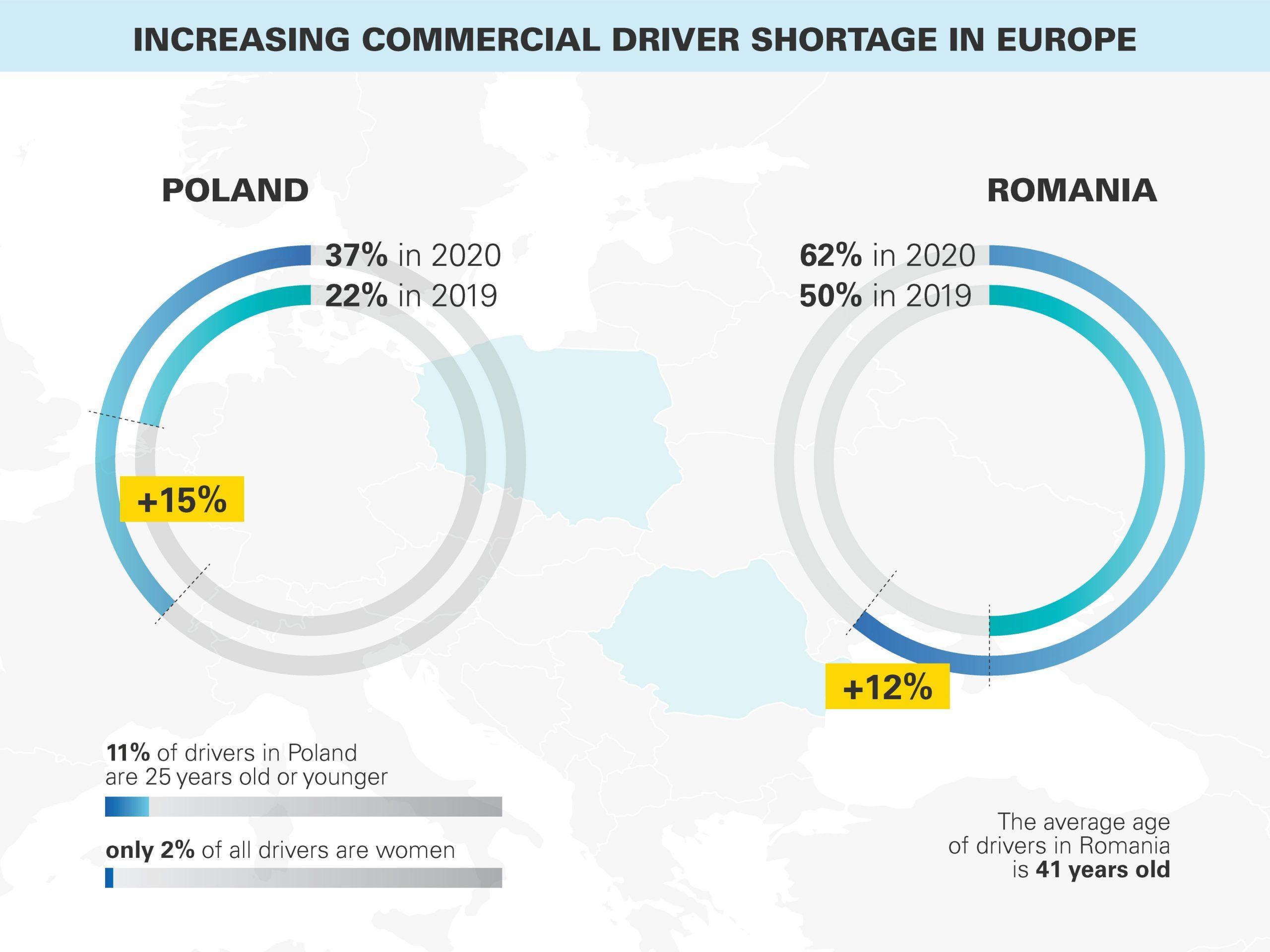 Deficitul de șoferi profesioniști din România ar putea crește la 62% la finalul lui 2020