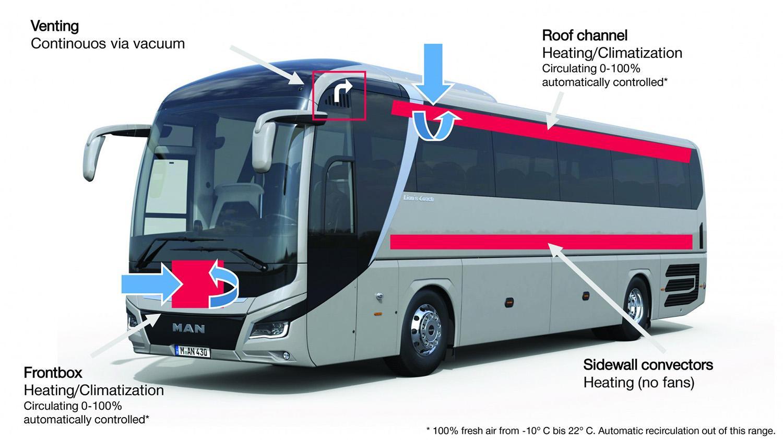 COVID-19: Bune practici privind utilizarea aerului condiționat în autocare și autobuze