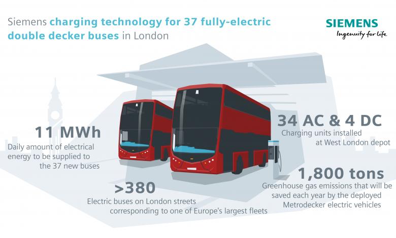 Rețeaua Siemens alimentează autobuzele electrice double deckar