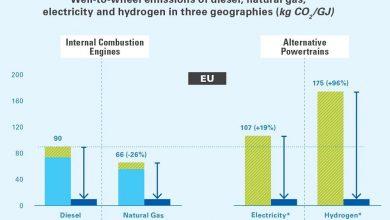 Studiu IRU: Camioanele electrice au emisii de CO2 mai mari decât cele diesel