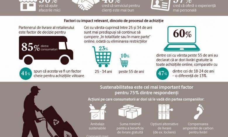 Raport UPS Smart E-commerce 2021: Ce doresc europenii de la comerțul online